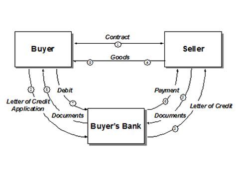 Letter Of Credit Transaction Flow Diagram Letters Of Credit