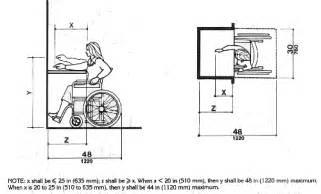 Ada Reception Desk Requirements Ada Accessibility Guide
