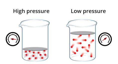 Pressure Gas properties of gases chemistry visionlearning