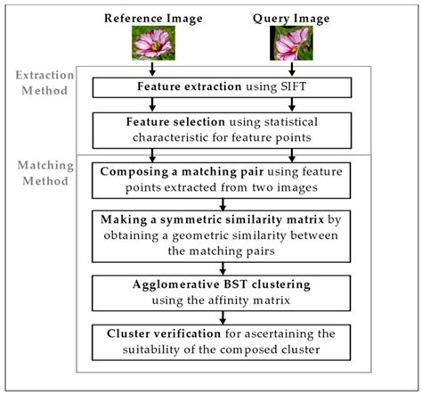 fast pattern matching algorithm symmetry free full text deformable object matching
