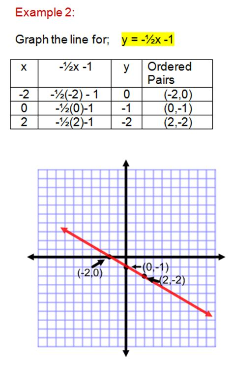 graphing linear equations a table of values a table of values to graph linear equations