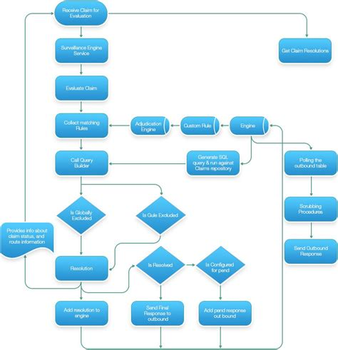 health insurance claims process flow diagram health insurance claims process flow diagram periodic