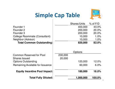 capitalization table template 13 0813 session 2