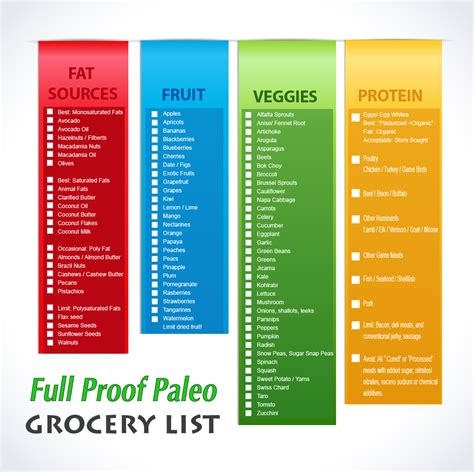 Free Printable Grocery List Paleo | clean paleo grocery list printable list paleo