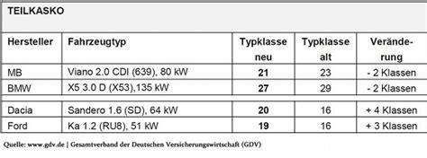 Motorrad Versicherung Günstiger Als Auto by Typklassen 2015 Kfz Versicherung Wird F 252 R Viele Autos