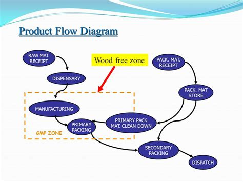 design aspects definition ppt pharmaceutical plant design aspects pharmawiki in