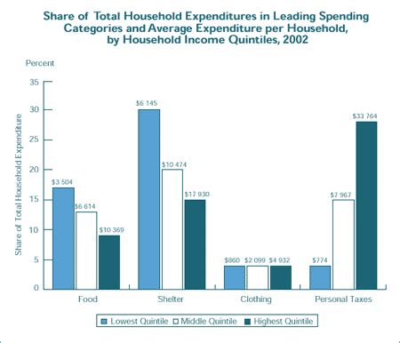 Vancouvers 4th Annual Spend On Trend by Consumer Trends Report Chapter 9 Consumer Spending