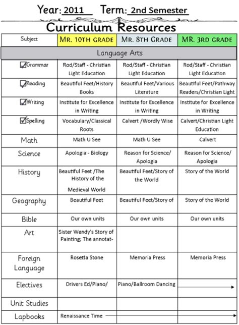 curriculum planning template 7 step curriculum planner