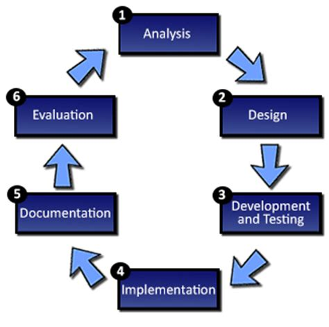 www test it igcse ict intro to systems analysis and design