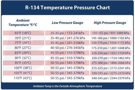 Pressure Ac 93 ac pressure