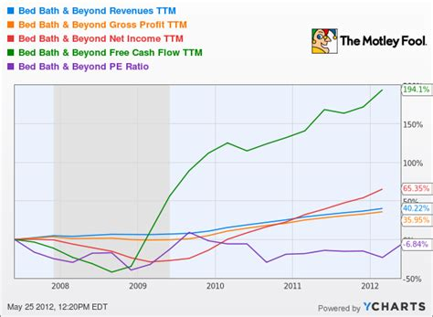 Bed Bath And Beyond Competitors by How High Can Bed Bath Beyond Fly
