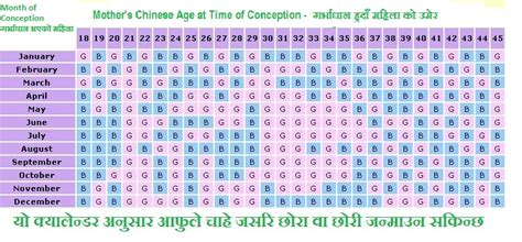 Prediction Calendar Calendar To Predict Unborn Baby S Gender Moral