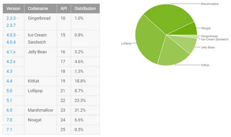 android ia distribuzione android aprile nougat in crescita marshmallow e lollipop stabili androidiani