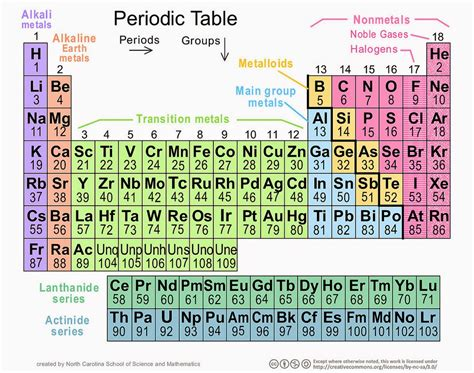 Coolchemtutor Online Chemistry Notes The Periodic Table Periodic Table Notes