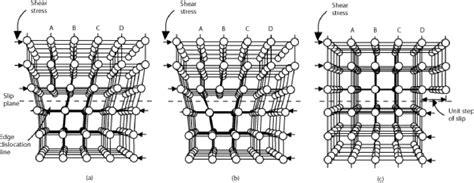 Dislocation Movement In Ceramics - mesopotamian science and technology iii bernard smith