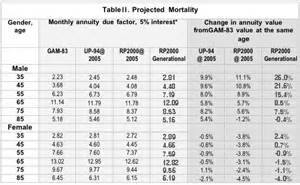 image gallery mortality tables 2014