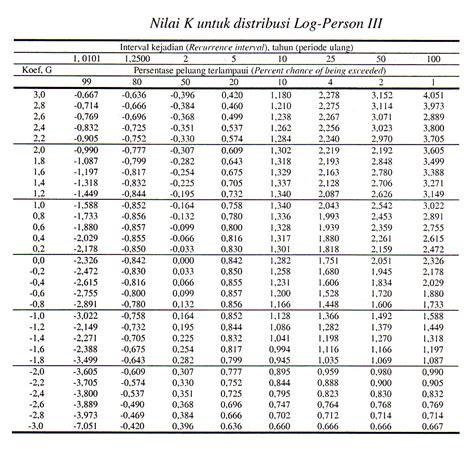 Tabel G R Tabel Statistik