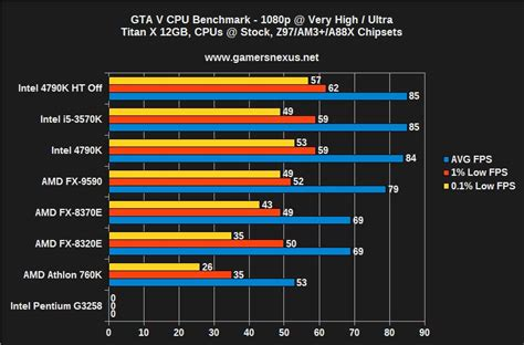 bench test cpu gta v cpu bottleneck benchmark 4790k vs 3570k fx 9590