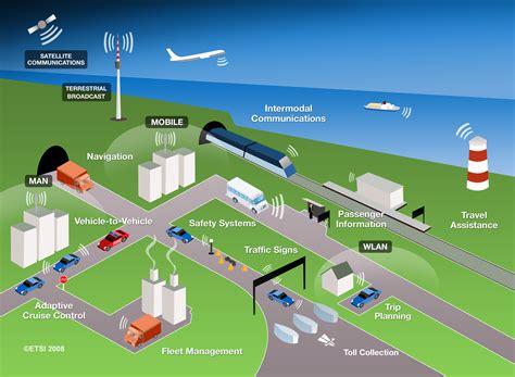 intelligent design adalah the future of intelligent transport systems its