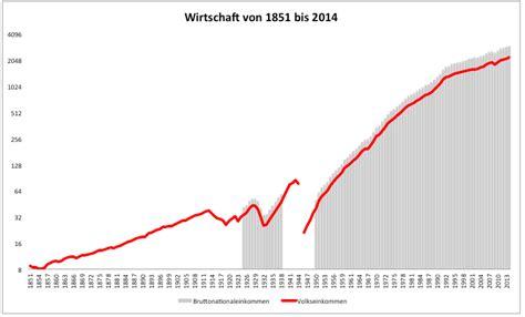 seit wann ist deutschland in der eu deutsche wirtschaft seit 1851 braucht europa einen neuen
