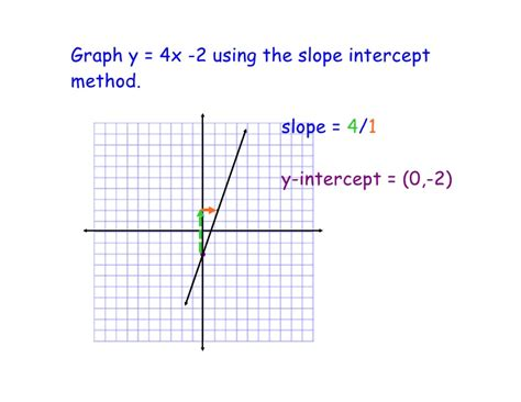 y 4x 2 table march 8 graphing slope intercept