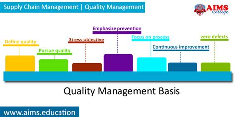 Mba In Tqm From Symbiosis by Supply Chain Management And Quality Management