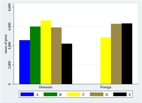 stata colors colors stata coloring bar graph for different categories