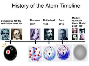 History Of Models Wsc11sci Atomic Structure