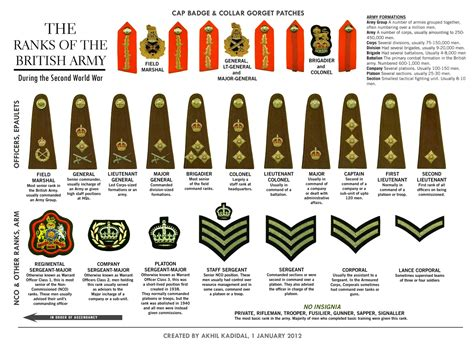 military badges and rank medals of america her majesty s services a brief guide to british armed