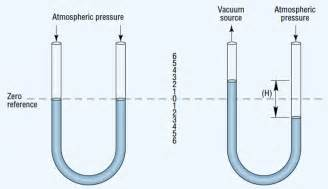 Vacuum Measurement Units Fundamentals Of Vacuum Hydraulics Pneumatics
