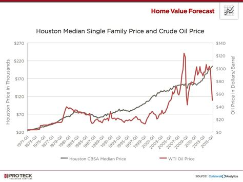 houston home price gains go with economy diversified