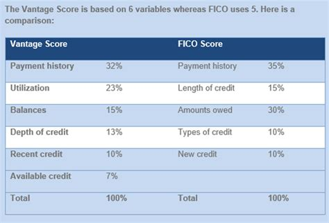 Credit Score Fico Formula How Credit Scores Are Calculated
