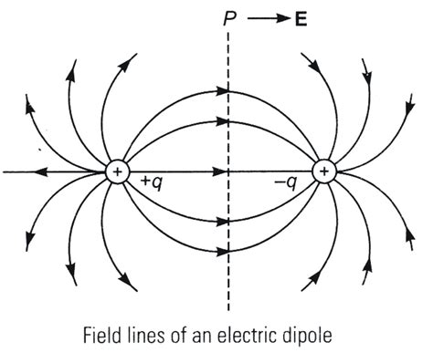 electric dipole capacitor electrostatic potential and capacitance previous year s questions dronstudy