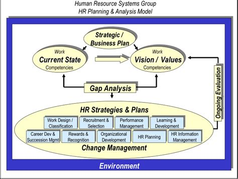 Human Capital Planning Template by File Hr Planning Model Png