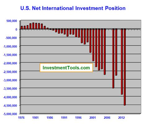 the state of investment professionals how will investment professionals survive current trends books net international investment position of the united states