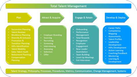 talent management metrics images