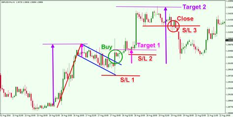 pattern formation technical analysis how to trade bearish and the bullish flag patterns like a