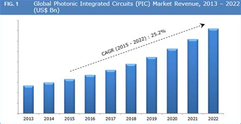 global integrated circuit market photonic integrated circuits market size and forecast to 2022