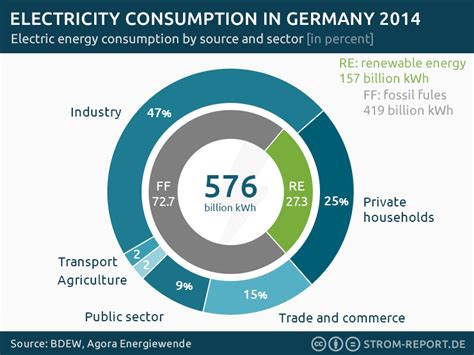 renewable energy germany german energy transition