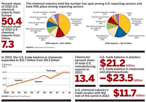 new markets drive chemical commerce july 1 2013 issue vol 91 issue 26 chemical