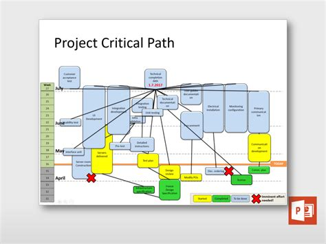 critical path visualization project templates guru