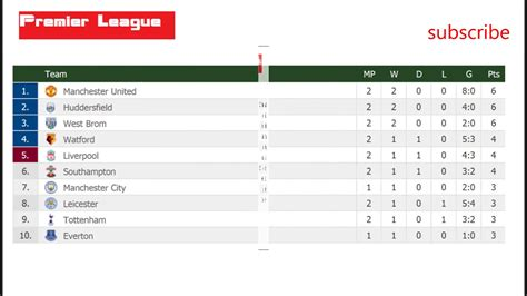 football results premier league table barclays premier league table fixtures brokeasshome com