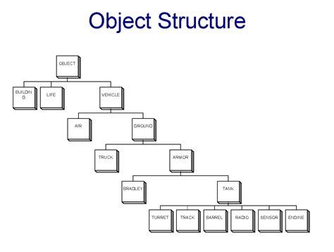 visitor pattern large object hierarchy heterogeneous interoperability