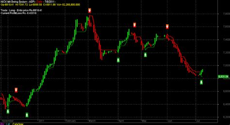 swing trading system afl indicator systems for amibroker 2 nma swing system v1 1