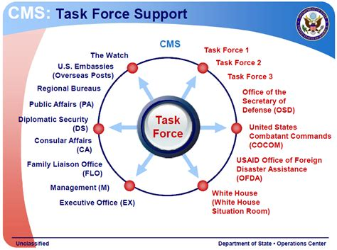 U S State Department Operations Center Overview State Of The Presentations