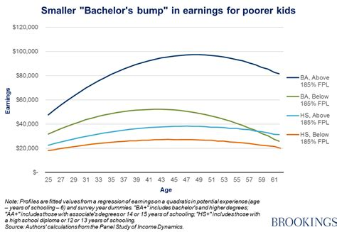 which is better a masters or bachelor degree a college degree is worth less if you are raised poor