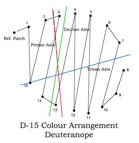 color arrangement test theories