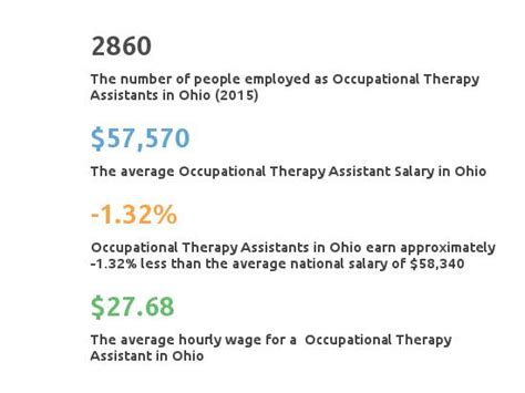 therapy ohio occupational therapy assistant schools ohio partnership for healthcare