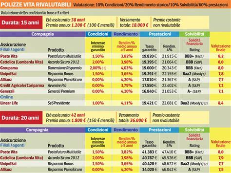 graduatoria banche italiane assicurazioni ecco dove la 171 vita 187 232 pi 249 corriere it