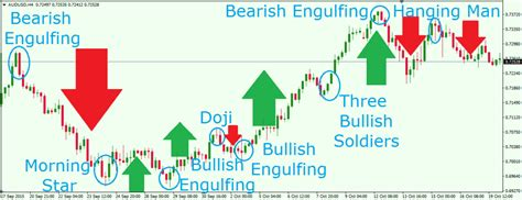 candlestick pattern ppt most powerful japanese candlestick patterns in forex trading